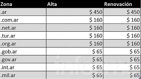Definen costos para tramitar y renovar dominios en Internet