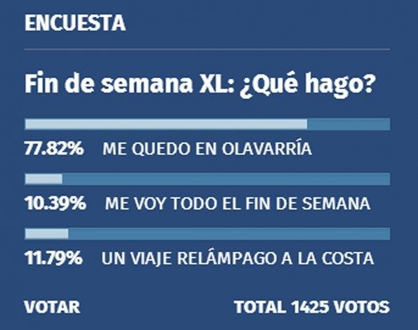 Cerca del 80% de los encuestados se quedó en Olavarría