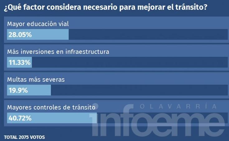 Lectores piden más controles para mejorar el tránsito
