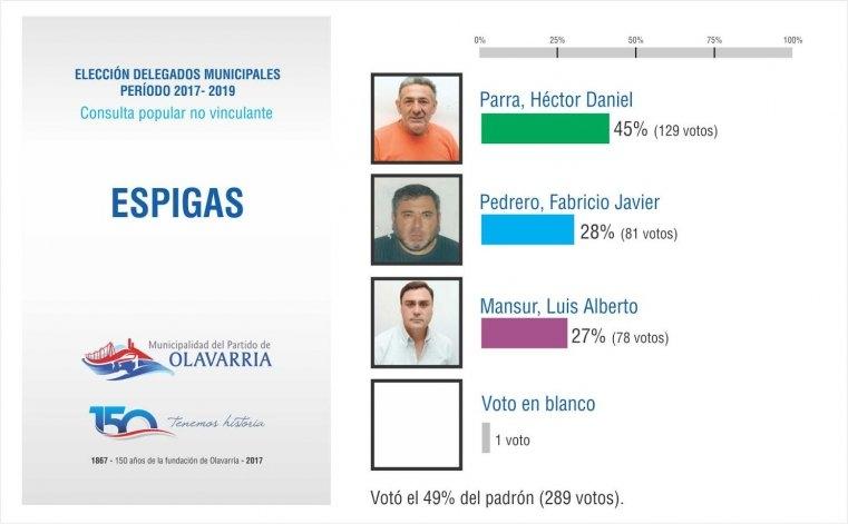 Elección de Delegados: se conocieron los ganadores