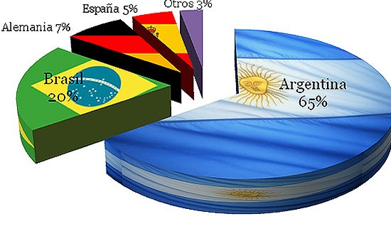 Olavarrienses encuestados creen que Argentina ganará el Mundial