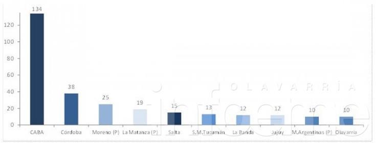 """Según la CAME, en Olavarría hay una """"saladita"""" cada 208 habitantes"""