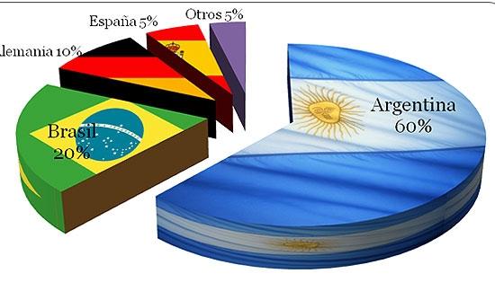 Encuesta: el 60% cree que Argentina ganará el Mundial