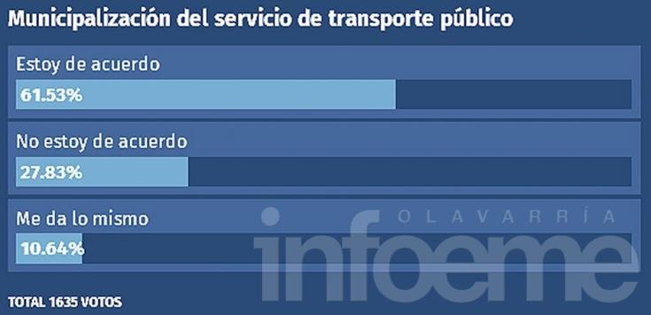 Lectores a favor de municipalizar el transporte público