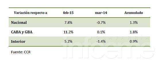 Cayeron un 0.7% las ventas minoristas según un estudio nacional
