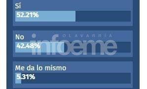 Encuesta Infoeme: mayoría a favor del aborto