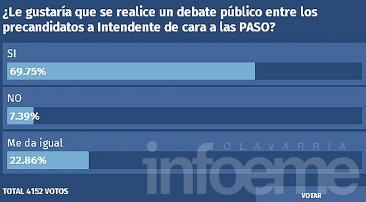 Cerca del 70% de los encuestados a favor de un debate