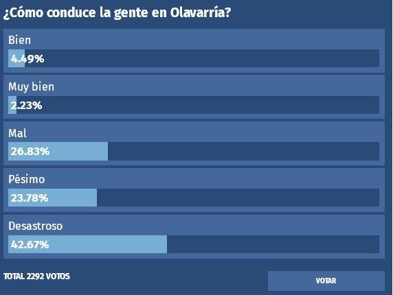 """Un 50 % considera que en Olavarría se maneja """"desastroso"""""""