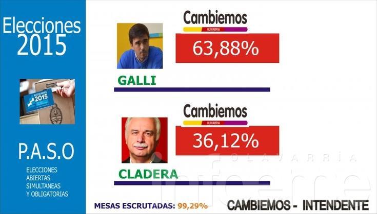 Cambiemos: Galli se impuso por amplio margen