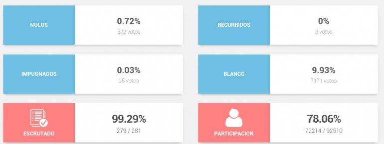 Más de 7 mil olavarrienses votaron en blanco