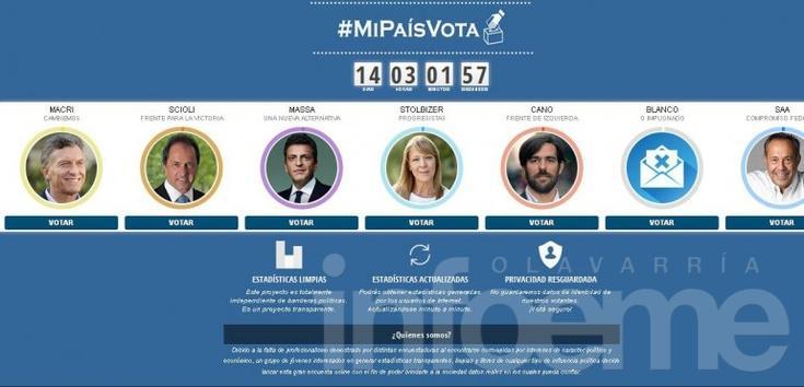 Un olavarriense creó una encuesta online para las elecciones de octubre