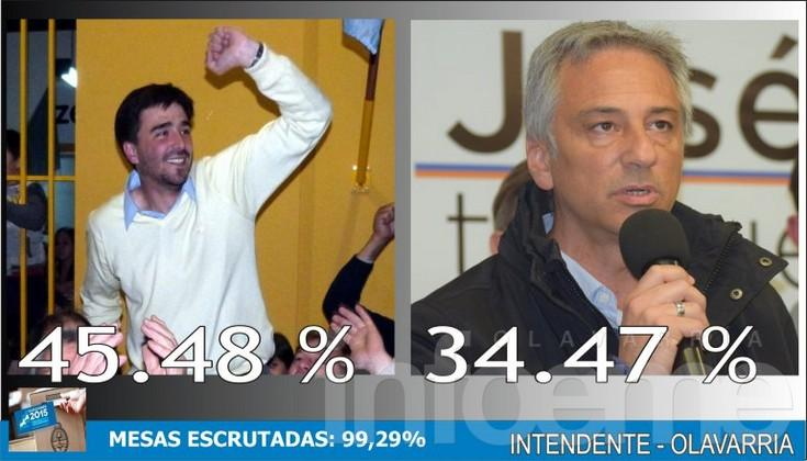 Números finales: Galli se impuso por el 11% sobre Eseverri