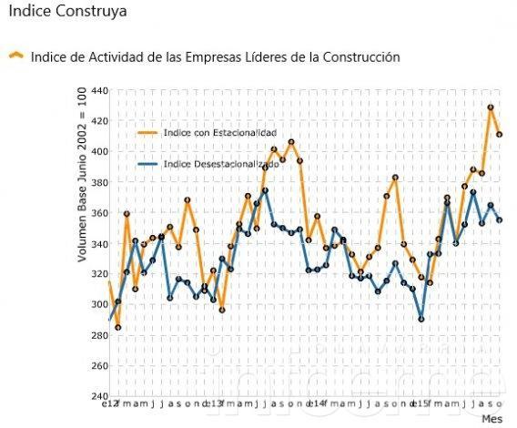 Según un estudio privado, la construcción creció 6,5%  en lo que va del 2015