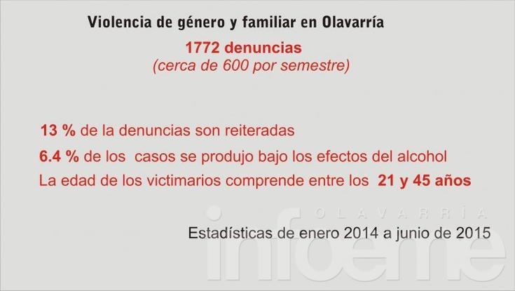 Violencia de género y familiar: en Olavarría hubo 1772 denuncias en 18 meses