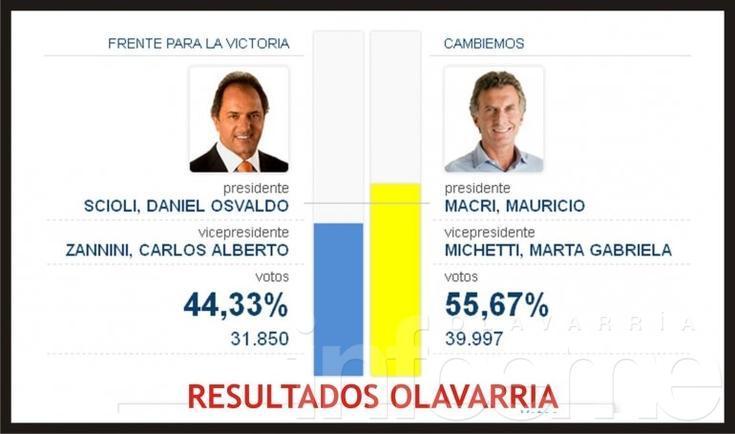 Macri se impuso en Olavarría con comodidad