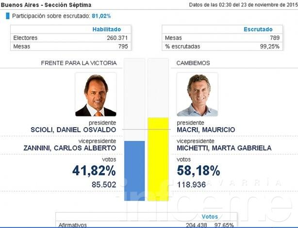 Mauricio Macri superó con amplitud a Scioli en la Séptima Sección