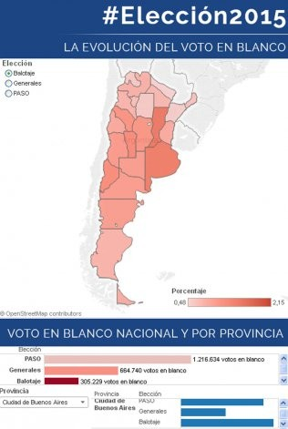 Bajó del 5 al 1% el voto en blanco