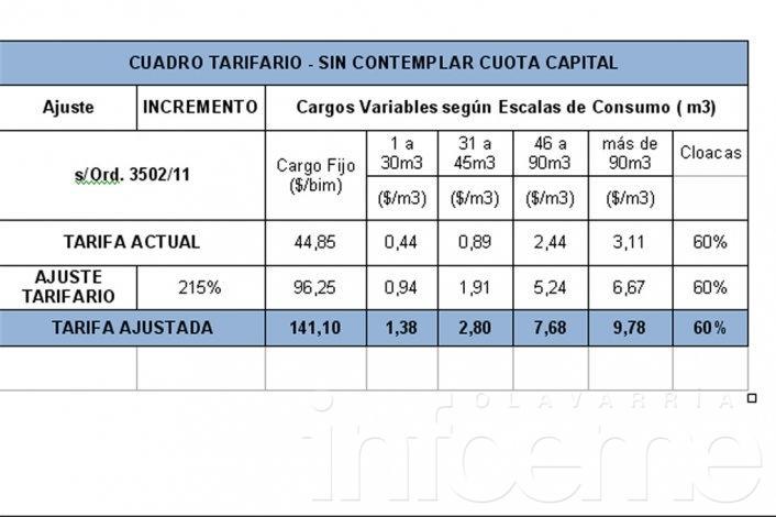 Tarifa de agua: Coopelectric contestó el informe de Gustavo Álvarez