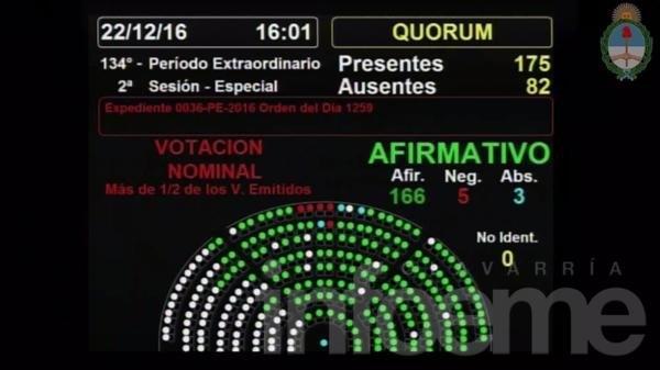 Diputados convirtió en ley la reforma a Ganancias